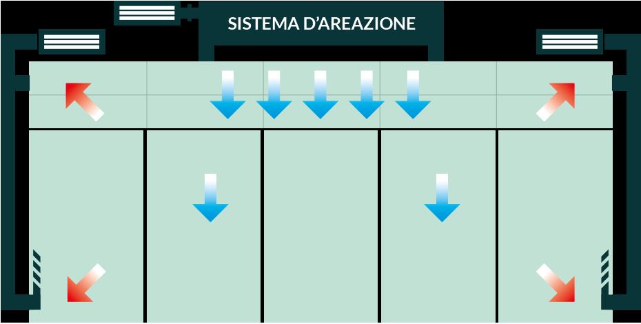 Sistema d'areazione